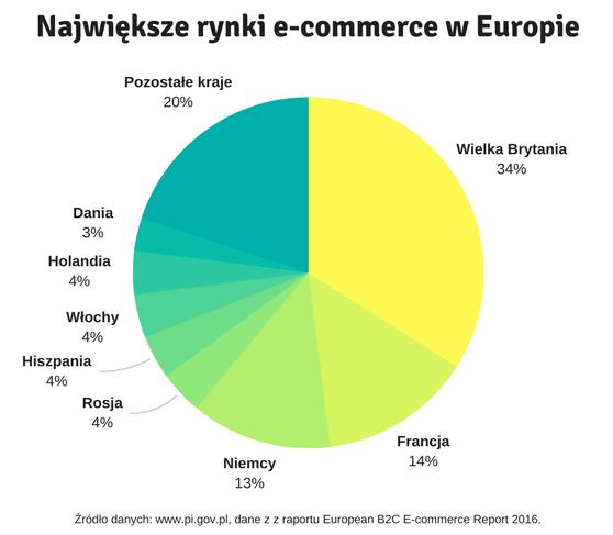 Największe rynki e-commerce w Europie