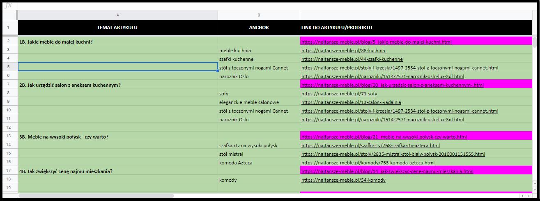 Opracowanie treści blogowych za pomocą Google Drive
