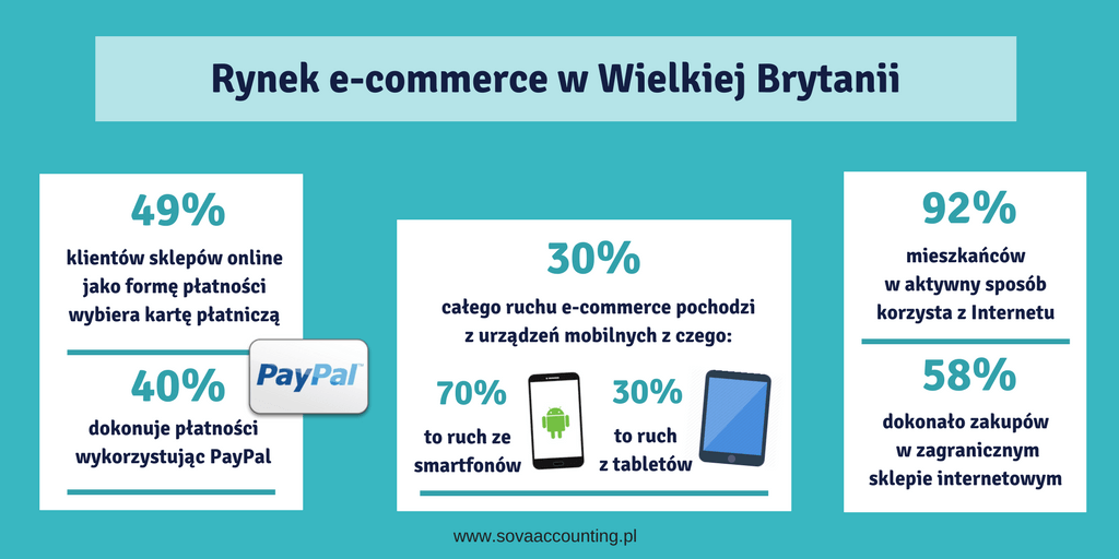 Rynek e-commerce w Wielkiej Brytanii