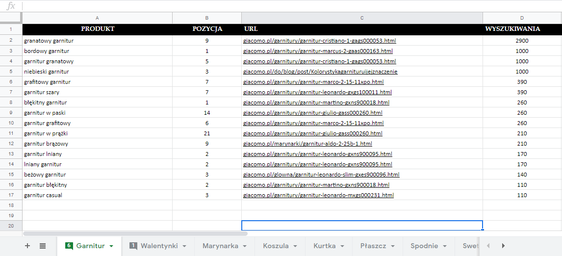 Przykład stworzenia listy produktowej dla pod frazę garnitur z wykorzystaniem Google Drive