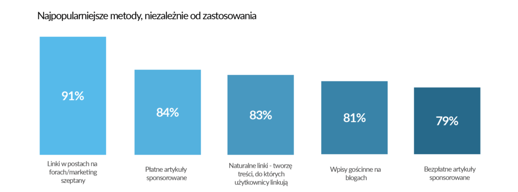 Najczęściej pozyskiwane linki w Polsce