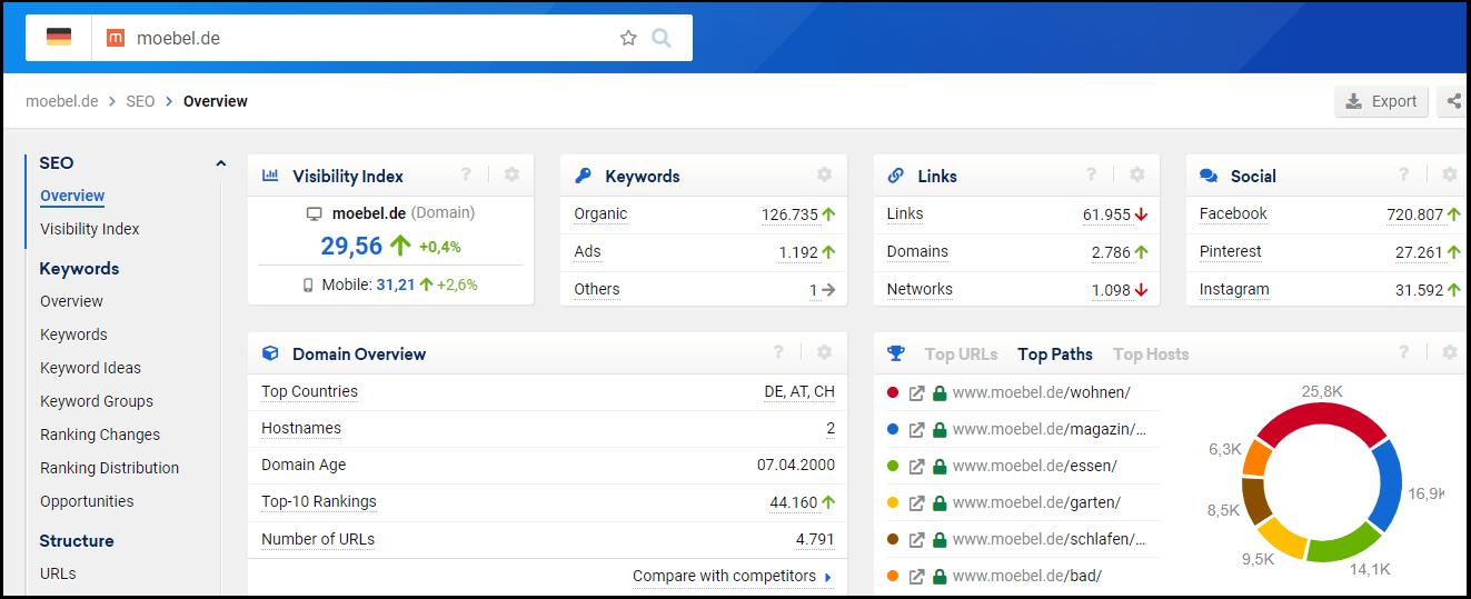 Analiza widoczności domeny moebel.de na rynku niemieckim