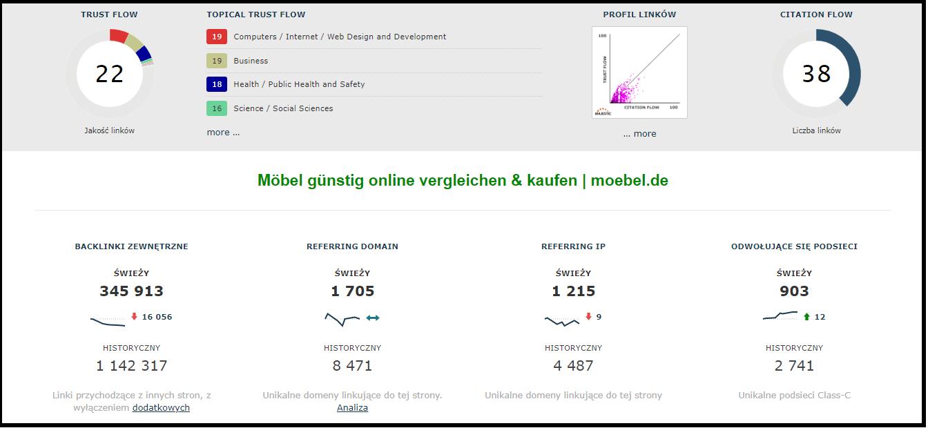Screen z programu Majestic.com służącego do analizy profilu linków