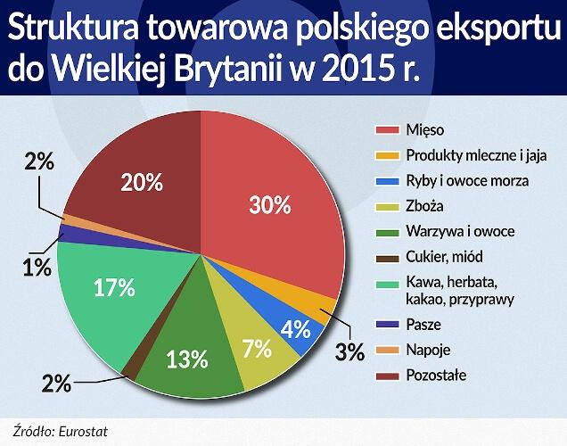 Struktura towarowa polskiego eksportu do Wielkiej Brytanii w 2015 r.
