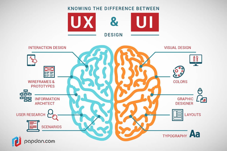 Badania podstawą projektowania stron od strony UX