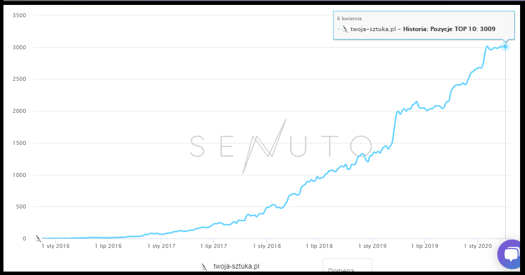 Wzrost analizy widoczności strony Twoja-sztuka.pl optymalizowanej pod długi ogon