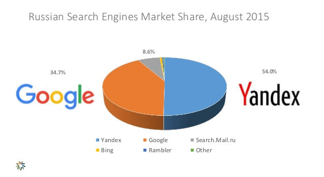 Pozycjonowanie stron w Google.ru i… Yandex.ru